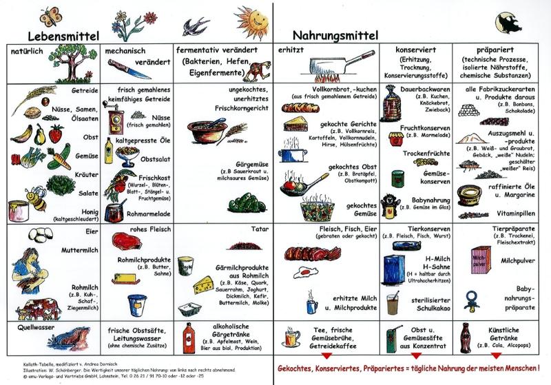 Was Darf Ich Essen Bei Gicht : essen bei gicht rezepte gesunde ern hrung lebensmittel ~ Frokenaadalensverden.com Haus und Dekorationen